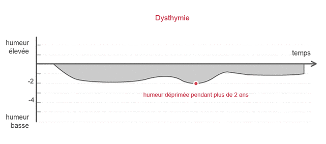 dysthymie