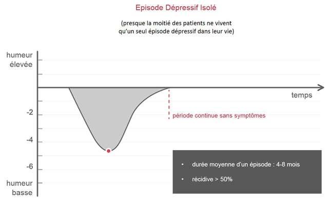 episode-depressif-isole