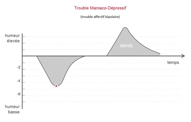 trouble-maniaco-depressif