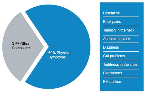 RTEmagicC_SymptomeProzent_EN