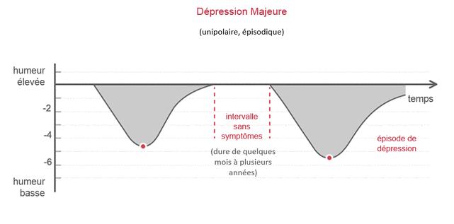 Bienfaits Griffonia Simplicifolia - Qu'est-ce que la dépression ? - Service Information et Prévention ...