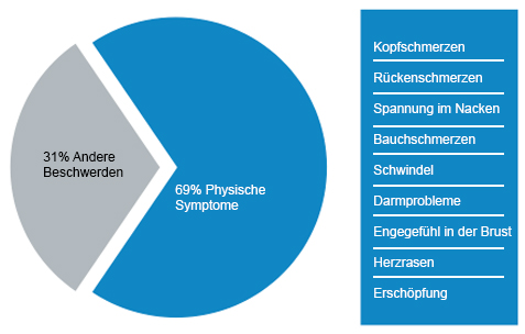 RTEmagicC_SymptomeProzent_02-rev-de