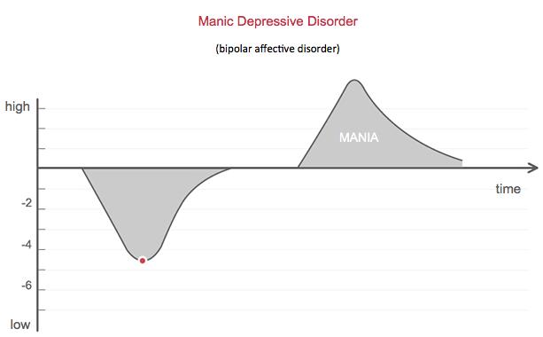 manic_depressive_disorder_